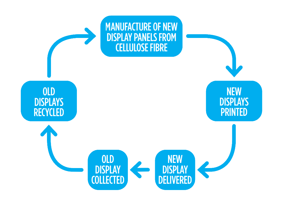Closed loop system for display panels. Bespoke-design recycling & reuse infrastructure